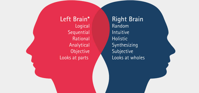 Why should we focus on Right Brain Training.